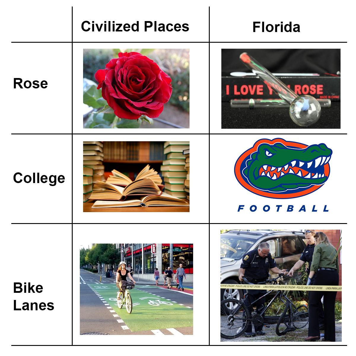 civilized-places-florid
