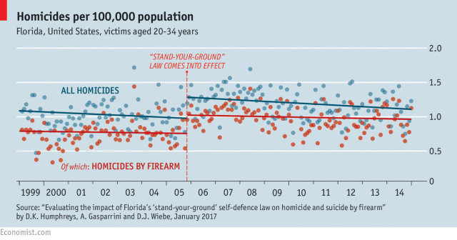 homicides stand your ground